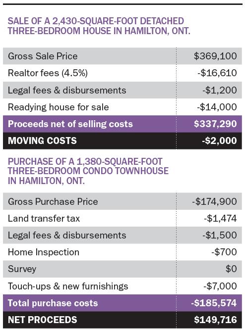 Sale example
