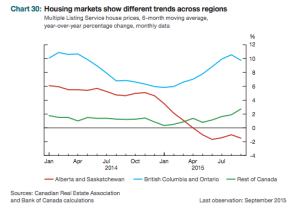 Housing markets Bank of Canada