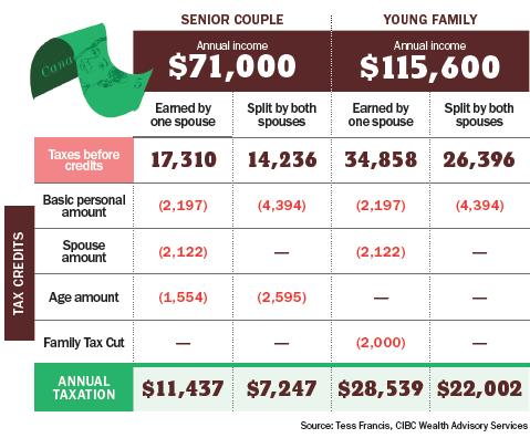 Seniors chart_Crunch years