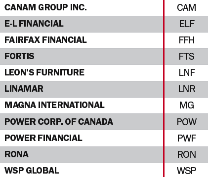 the top 200 canadian stocks 2016 all stars