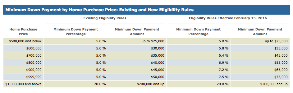 new minimum down payment