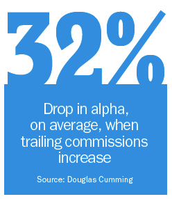 Trailing commissions hard investors