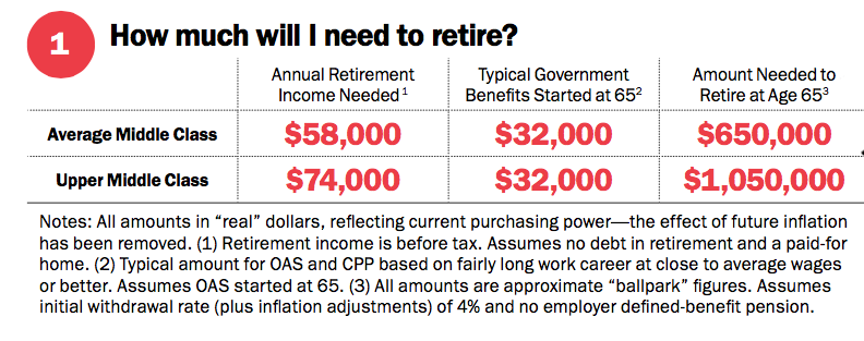 How much will I need to retire?