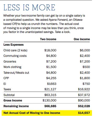 Single income chart