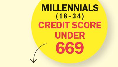 millennial credit 401