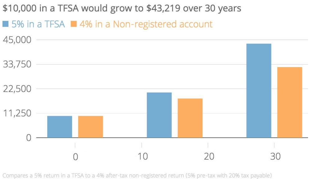 $10,000 in a TFSA would grow to $43,219 over 30 years