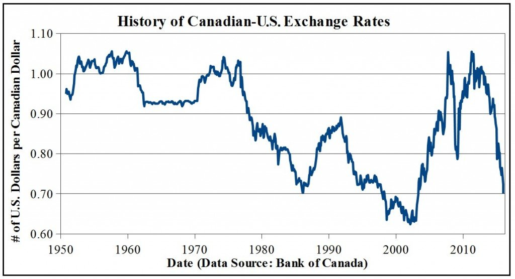 History of Canadian-US exchange rates