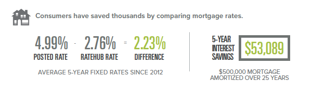 Save $53,000 by comparison shopping mortgage rates