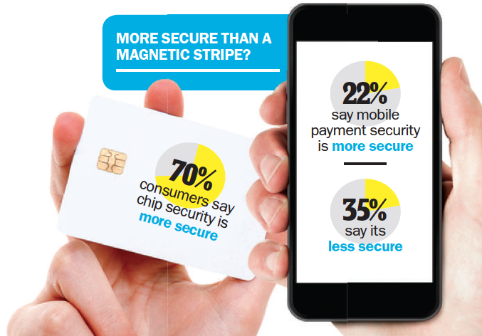 Mobile banking—More secure than a magnetic stripe?