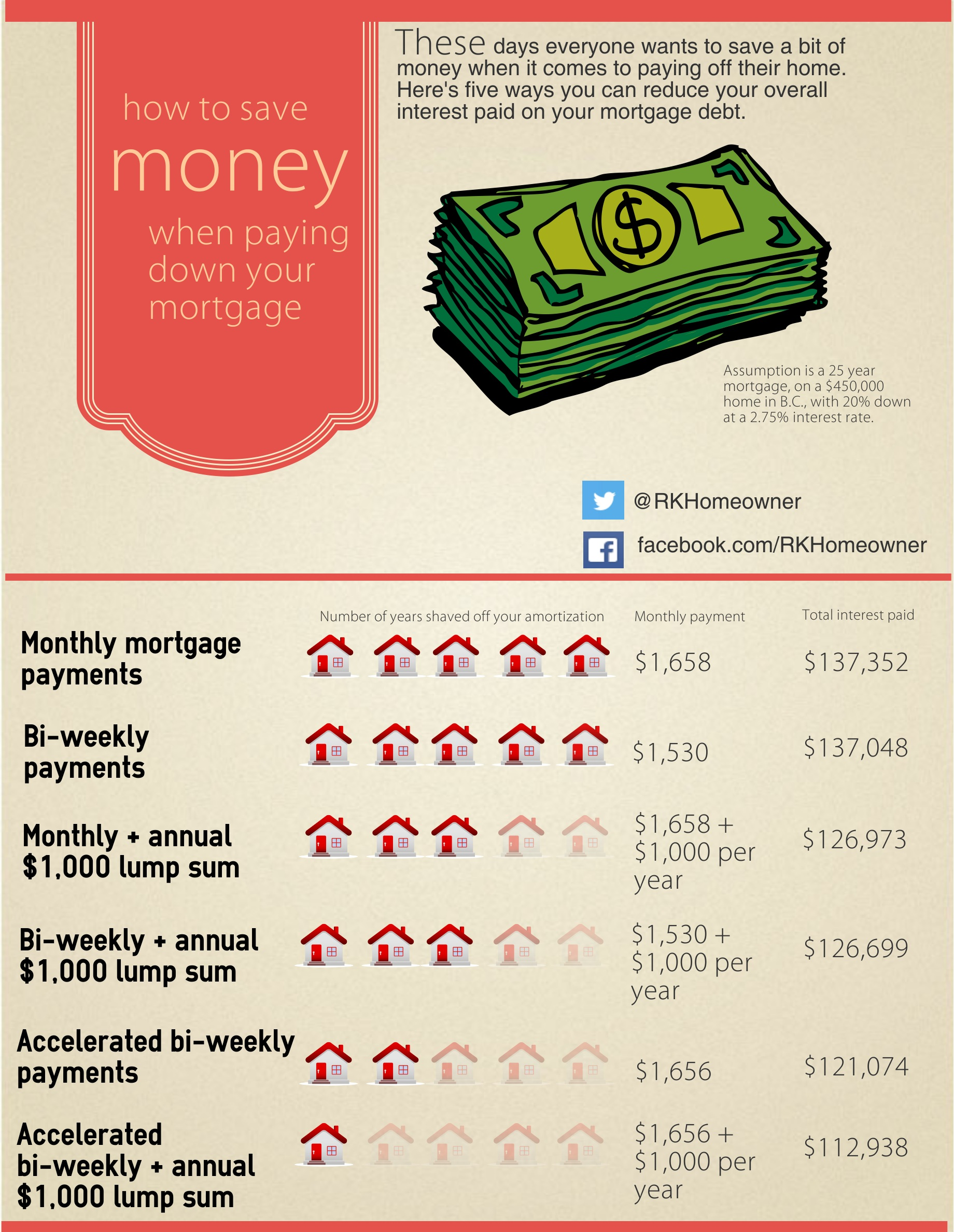 Simple ways to save money on your mortgage