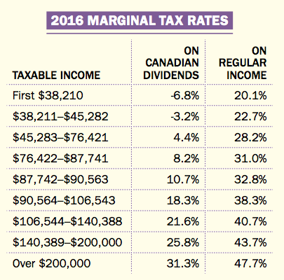 2016 Marginal tax rates