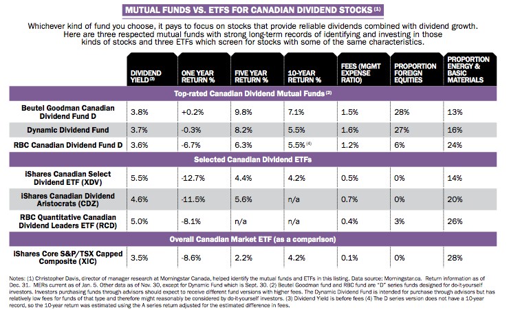 Mutual Funds vs. ETFs for Canadian Dividend Stocks
