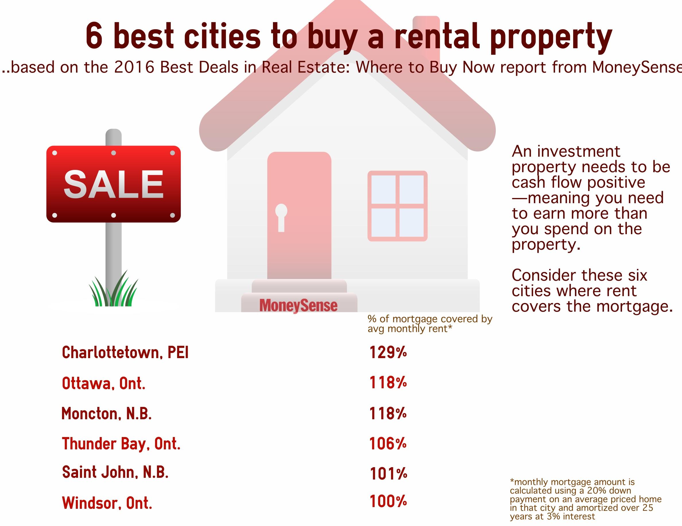 Best Deals in real estate 2016