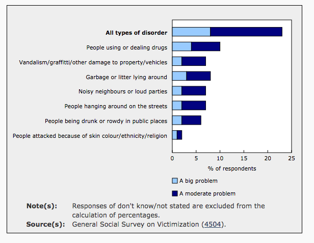 Statistics Canada GSS on Victimization 2014