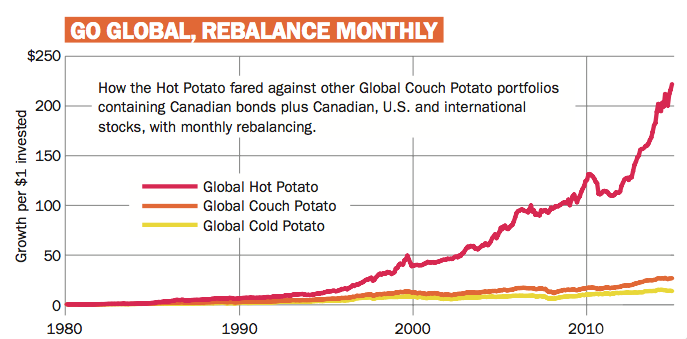 How does the Hot Potato fare against Global Couch Potato portfolios?