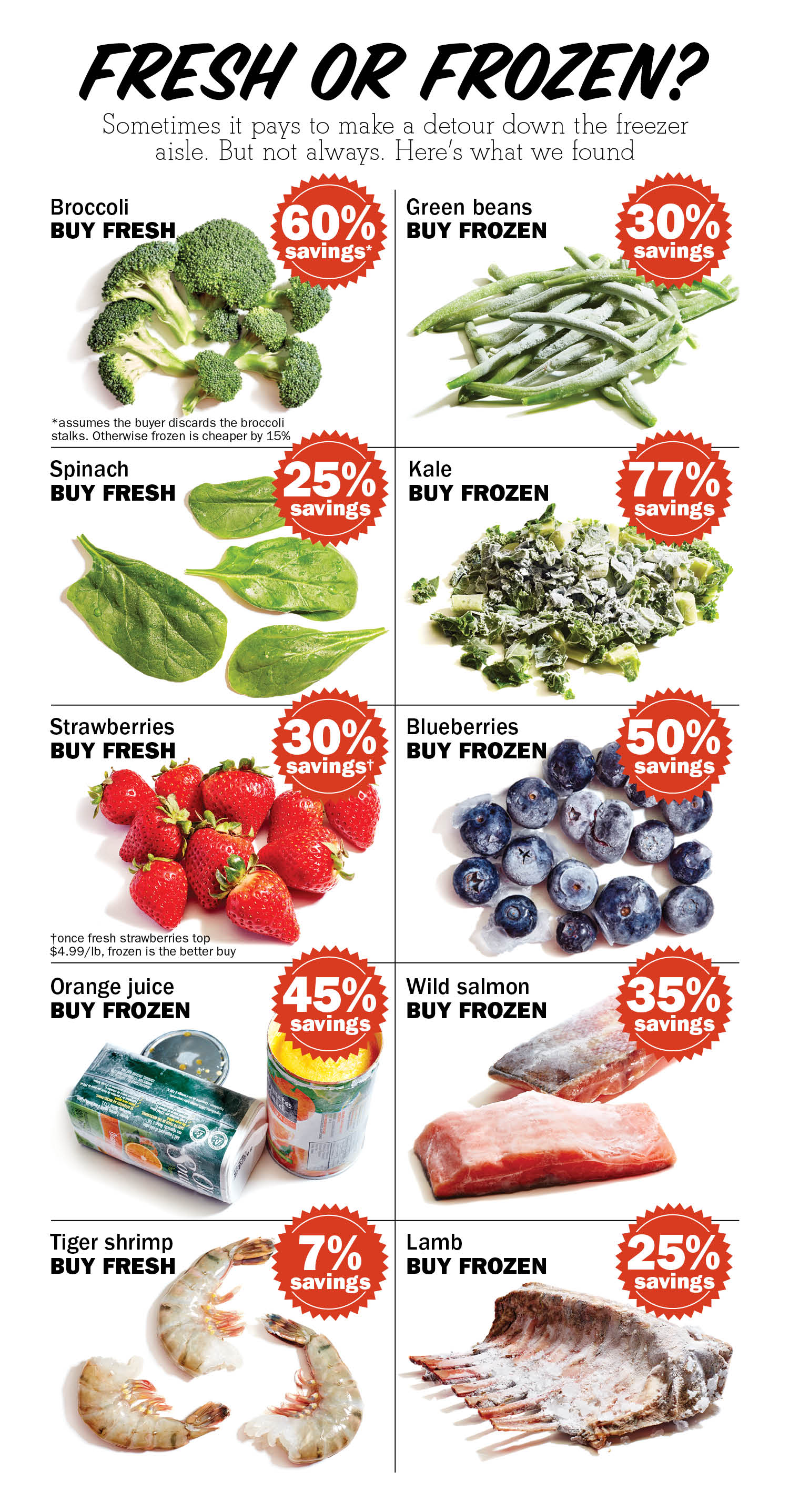 Should you buy fresh or frozen vegetables?
