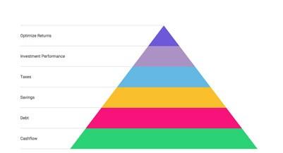 Priority Pyramid_401