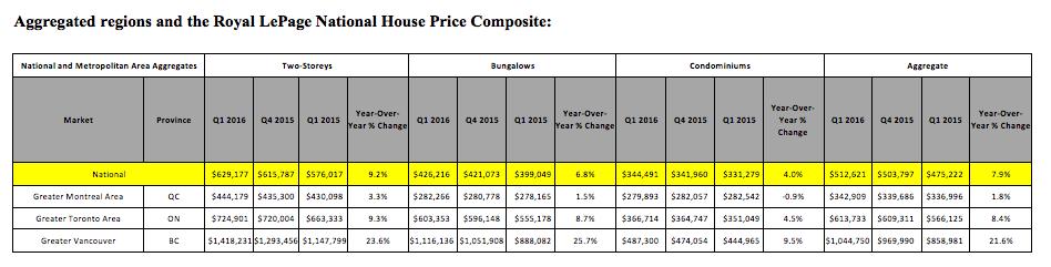Q1 Housing data 2016