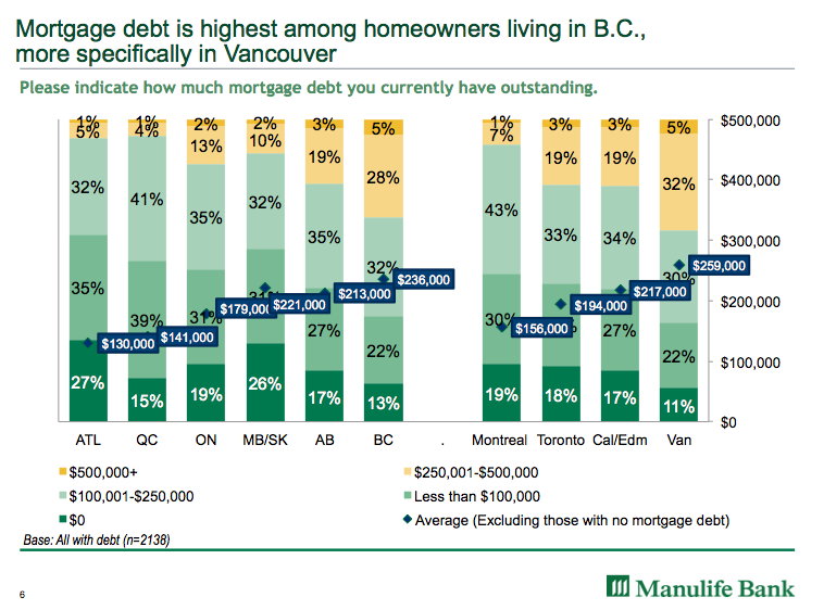 Average mortgage debt