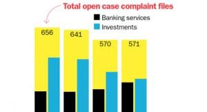 banking complaints graph_401