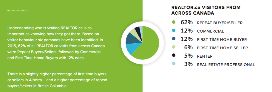 (Source: Google Analytics and Foresee / CREA Realtor.ca Insights Report 2016)