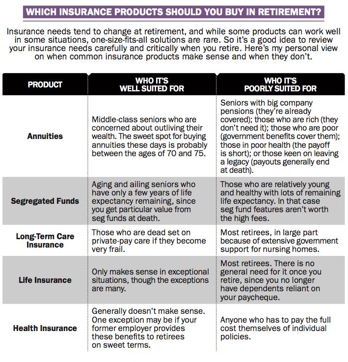 insurance coverage retirement planning