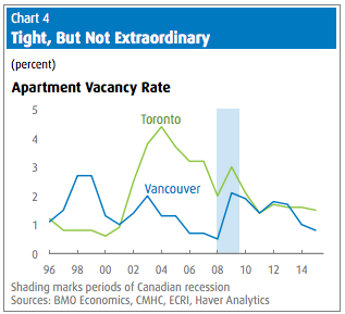 The Housing Market Blame Game, BMO, June 17, 2016