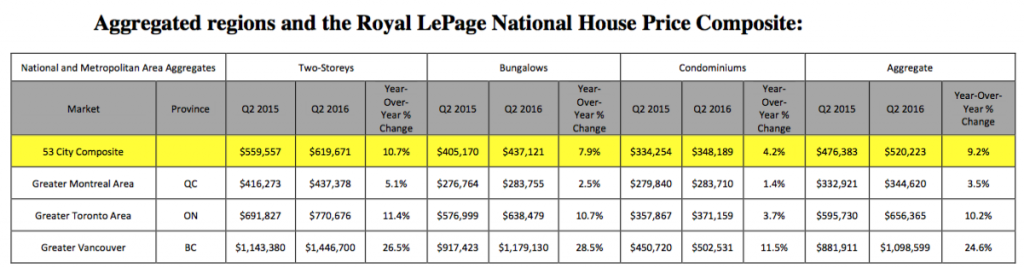 Royal LePage National House Price Composite Q2 2016