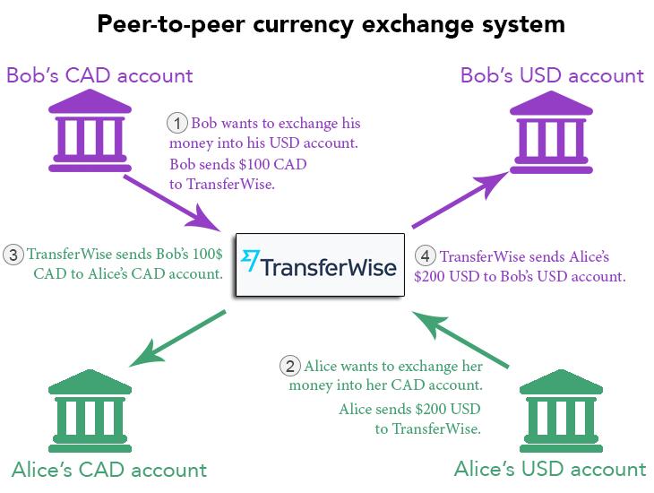 peertopeercurrencyexchange