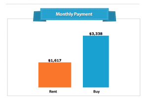 Apps and online calculators for homebuyers