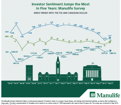 Manulife Investor Index