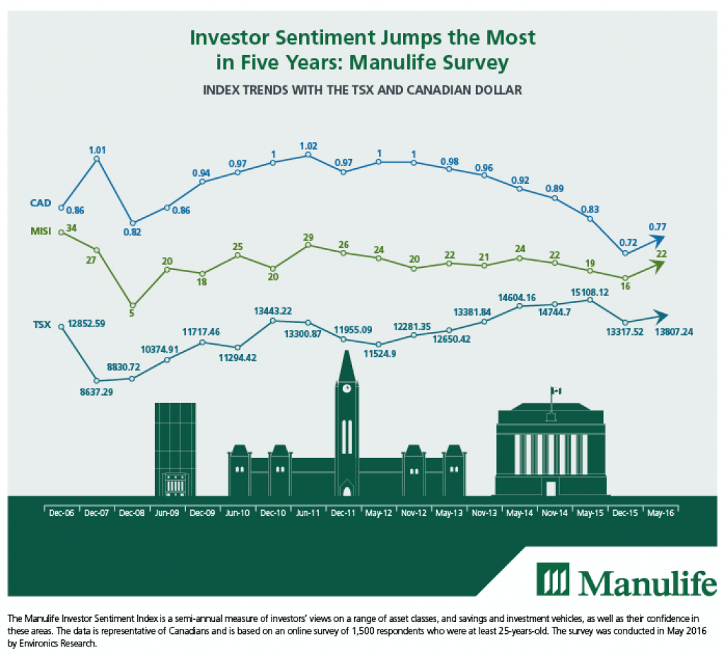 Manulife Investor Sentiment Index 2016
