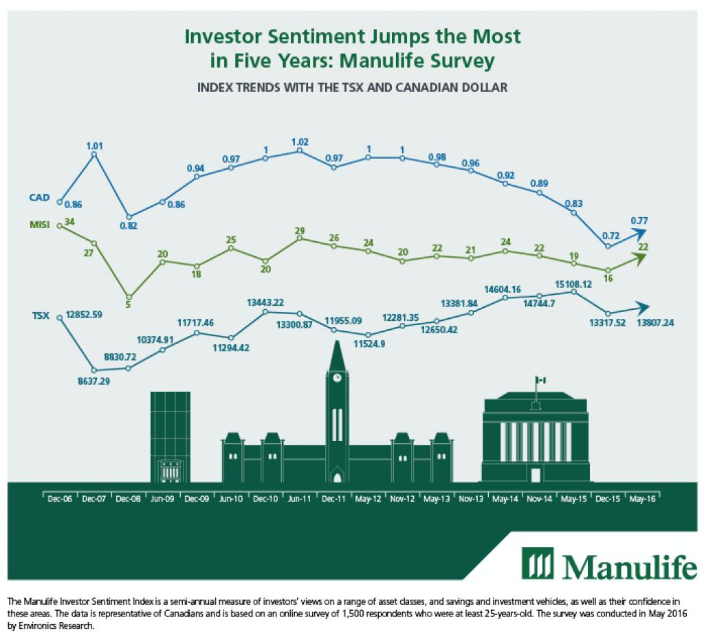 Manulife Investor Sentiment Index 2016