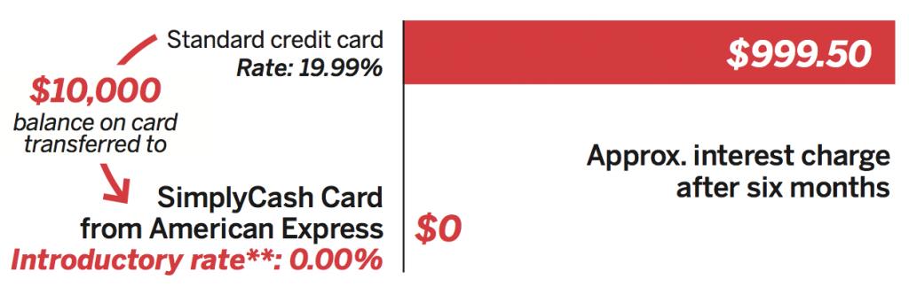 lower credit card balance