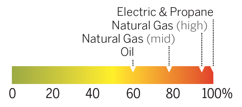 The Cost Of Oil Heat Compared To Natural Gas