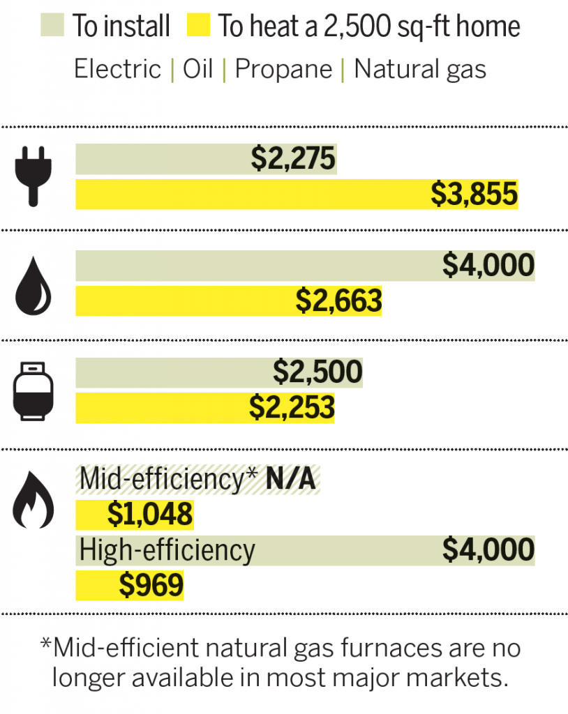 How To Lower Natural Gas Bill