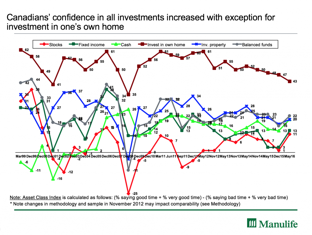 Manulife Investor Sentiment Index Sept 2016