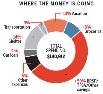 Where the money is going