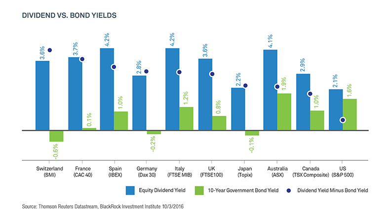 Looking for yield? | Dividend vs Yield chart