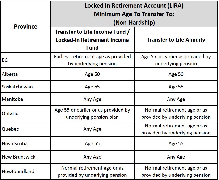 Lira tax information