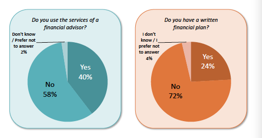 Two-fifths (40%) of Canadians use a financial advisor, but only 24% have a written financial plan (Source: Leger, Mackenzie Investments, October 2016)