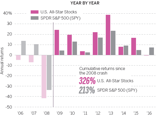 U.S. stocks annual returns