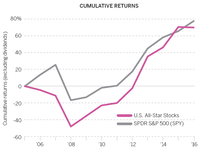 u.s. stocks - Cumulative Returns