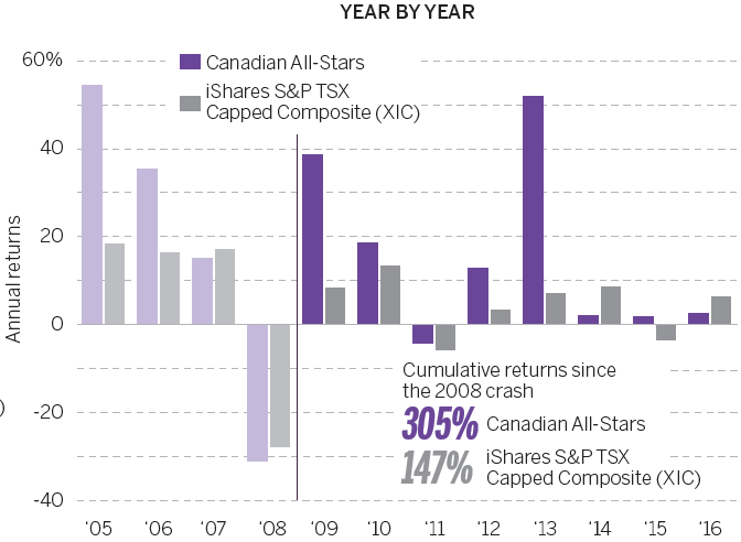 annual returns