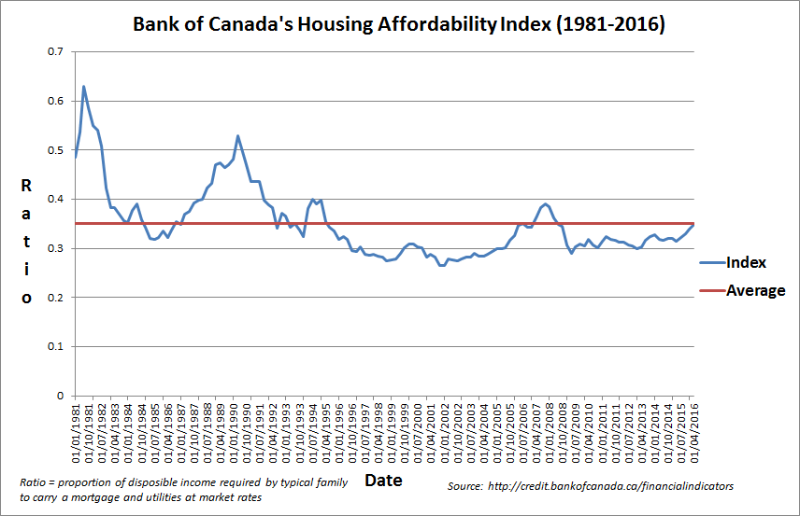 Larry-Macdonald - housing affordability