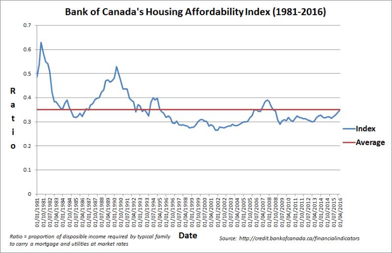 Larry-Macdonald - housing affordability