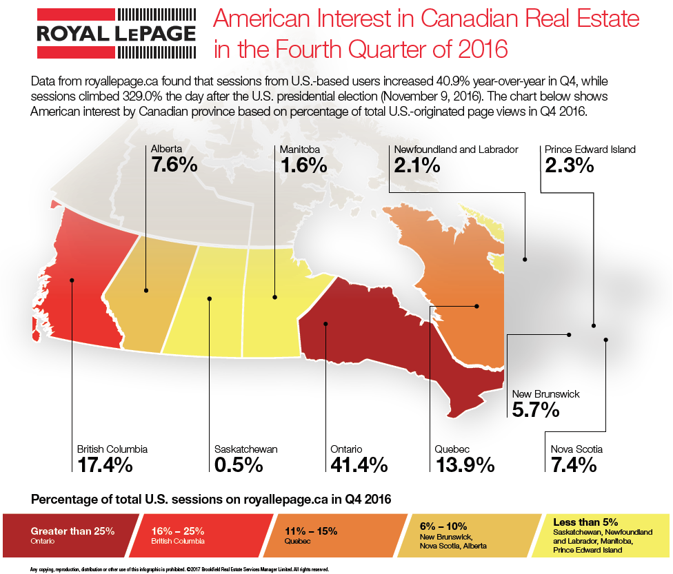 Americans interest in Canadian real estate - Trump's inauguration