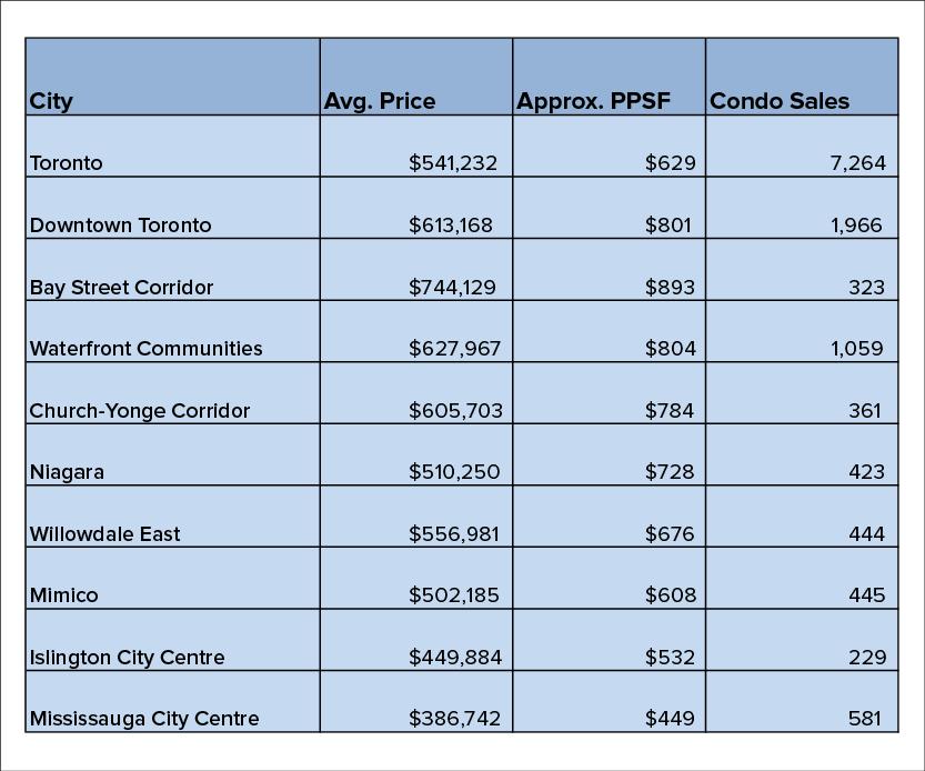 Toronto Condo Prices