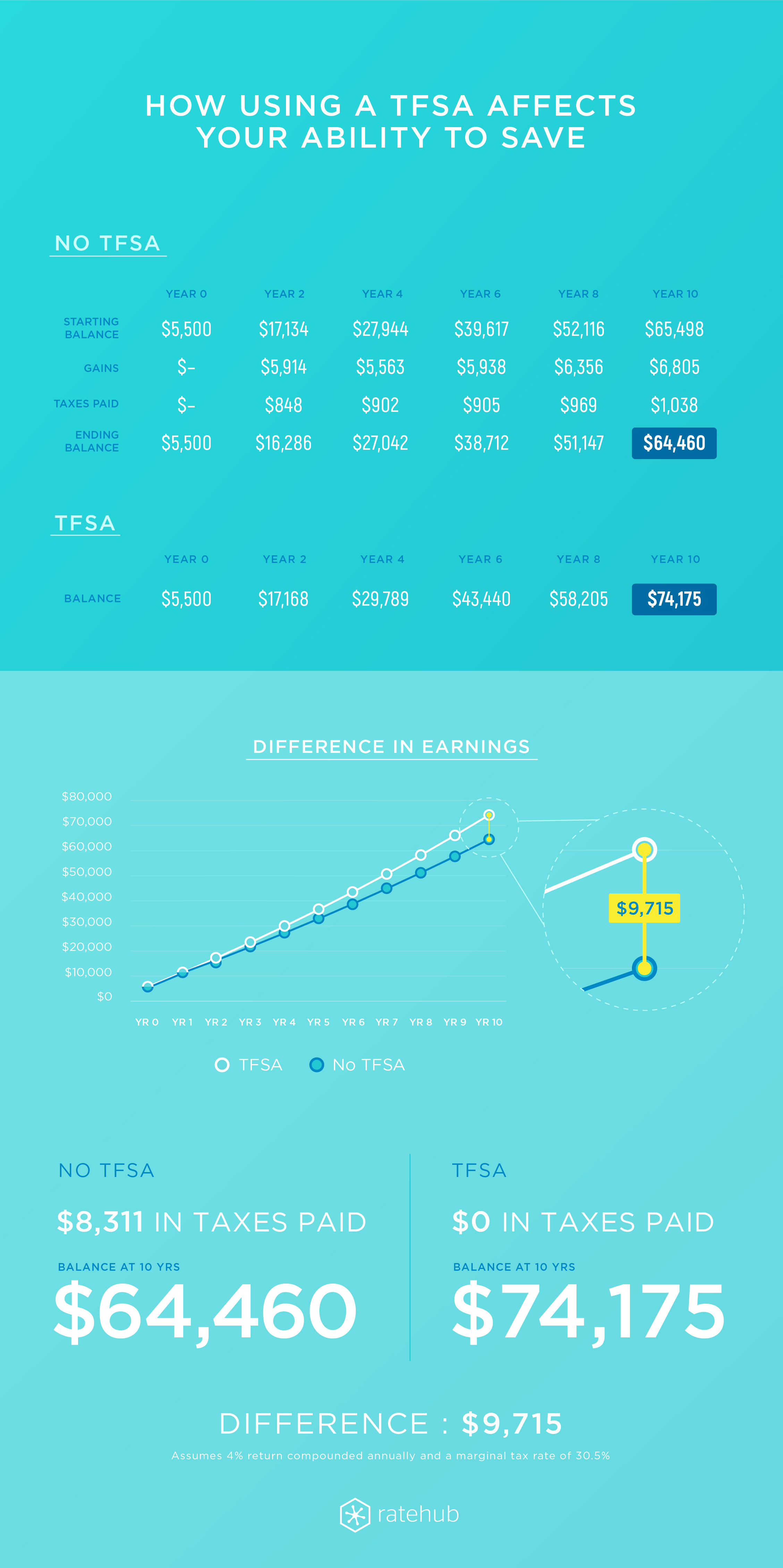 TFSA vs No TFSA infographic