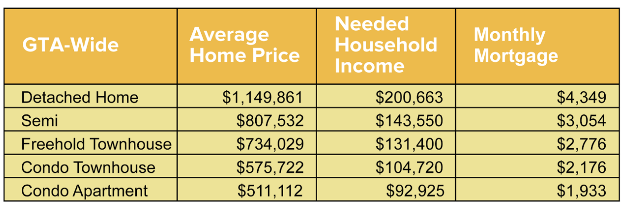 Salary needed to buy a home